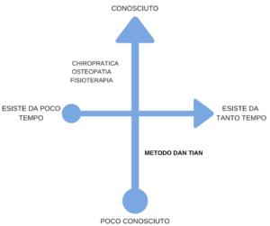differenze medoto Dan Tian e altre discipline 4