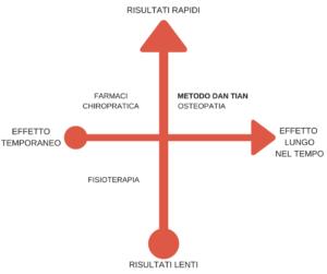 differenze medoto Dan Tian e altre discipline 2