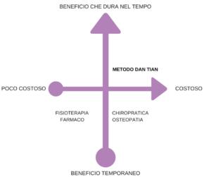 differenze medoto Dan Tian e altre discipline 3
